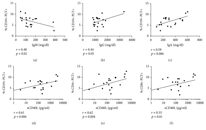 Association of lymphocytes with bound platelets with immunoglobulin's isotypes and platelet activation in SLE patients. Correlation of CD19+PLT+ percentages with levels (mg/dl) of (a) IgM (b) IgG and (c) IgA in 20 SLE patients. Measurement of Igs in one SLE patient could not be performed due to the lack of sample. Correlation of sCD40L levels (pg/ml) with percentage of (d) CD19+PLT+, (e) CD4+PLT+, and (f) CD8+PLT+ in 19 SLE patients. Measurements of sCD40L in two SLE patients could not be performed by the lack of samples. Pearson's correlation was performed for the correlation analysis.