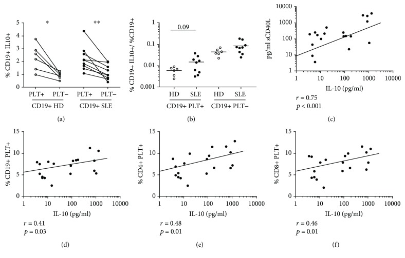 Association of B lymphocytes with bound platelets and IL-10 production and plasma levels. (a) Percentage of IL-10+ cells on CD19+PLT+ or PLT- and (b) percentage of CD19+PLT+ or PLT-IL-10+ according to the percentage of CD19+ producing IL-10 from HD ( n = 6) and SLE ( n = 9). (c) Correlation of plasma levels of <t>sCD40L</t> and IL-10 of 19 SLE patients. Correlation of plasma levels of IL-10 and (d) CD19+, (e) CD4+, and (f) CD8+PLT+ of 19 SLE patients. Two samples were not included because of the lack of plasma. Data are presented as the mean. Statistical analysis was the Wilcoxon test for paired samples and Mann-Whitney test for unpaired samples. Pearson's correlation was performed for correlation analysis. ∗ p