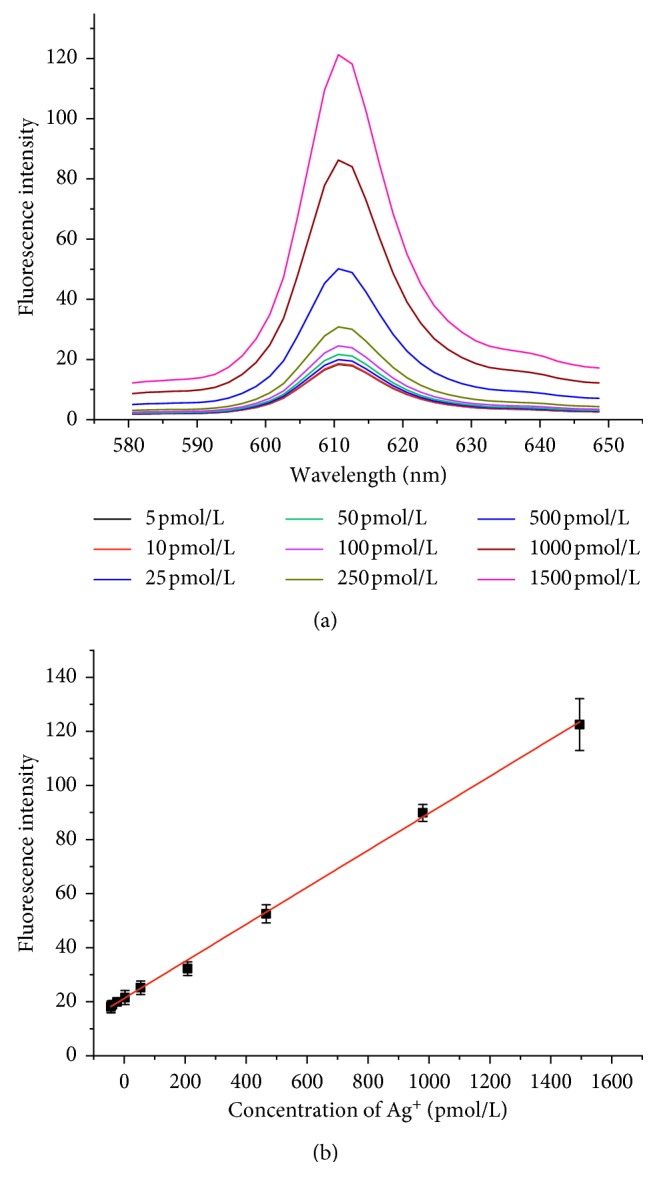 Fluorescence spectra (a) and calibration plot (b) for Ag + . Experimental conditions: 10 nmol/L oligo-1, 40 nmol/L oligo-2, 10 U Exo III, 50 mmol/L K + , 160 nmol/L NMM, and 50 min incubation time. Error bars represent the standard deviation of three independent experiments.