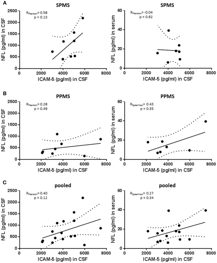 No significant correlation between neurofilament light chain levels and sICAM-5. (A) ICAM-5 was correlated with NfL concentrations (pg/ml) in the cerebrospinal fluid and the serum of SPMS patients ( n = 7–8). (B) ICAM-5 was correlated to NfL concentrations (pg/ml) in the cerebrospinal fluid and the serum of PPMS patients ( n = 7–8). (C) ICAM-5 was correlated to NfL concentrations (pg/ml) in the cerebrospinal fluid and the serum of pooled SPMS and PPMS patients ( n = 14–16). For all figures: Data was tested for normality using Shapiro-Wilk normality test and Pearson's or Spearman's r and p -values was determined accordingly.
