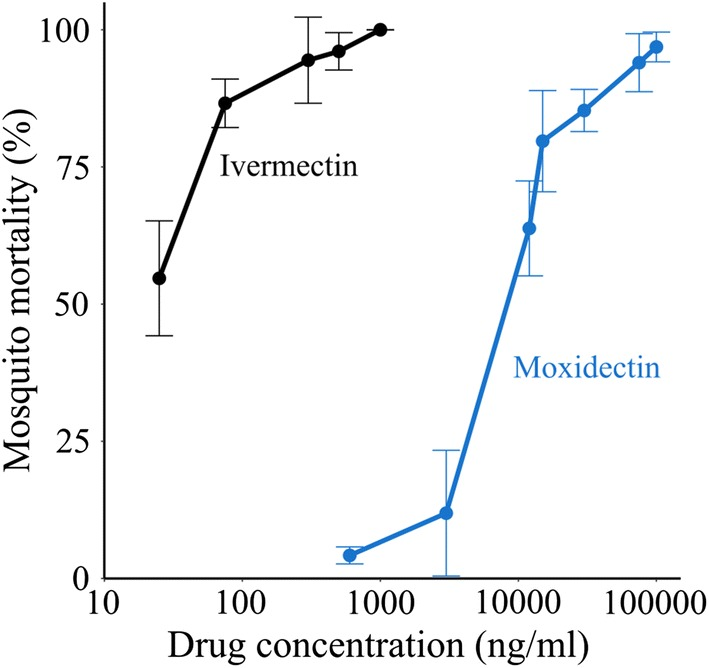 In vitro activity of ivermectin and <t>moxidectin</t> 24 h post-membrane feeding. Lower concentrations of ivermectin than moxidectin are necessary to achieve the same mortality level in mosquitoes