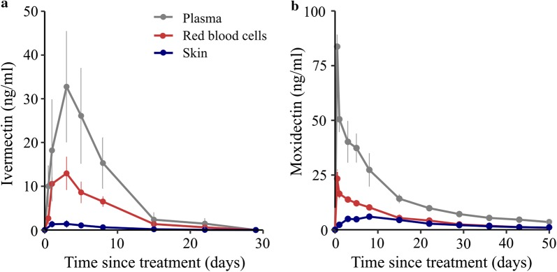 Pharmacokinetic profiles for plasma, red blood cells, and skin. Ivermectin and moxidectin attained the highest concentrations in plasma and lowest in skin ( n = 2 pigs per condition, dose = 0.6 mg/kg ivermectin or moxidectin)