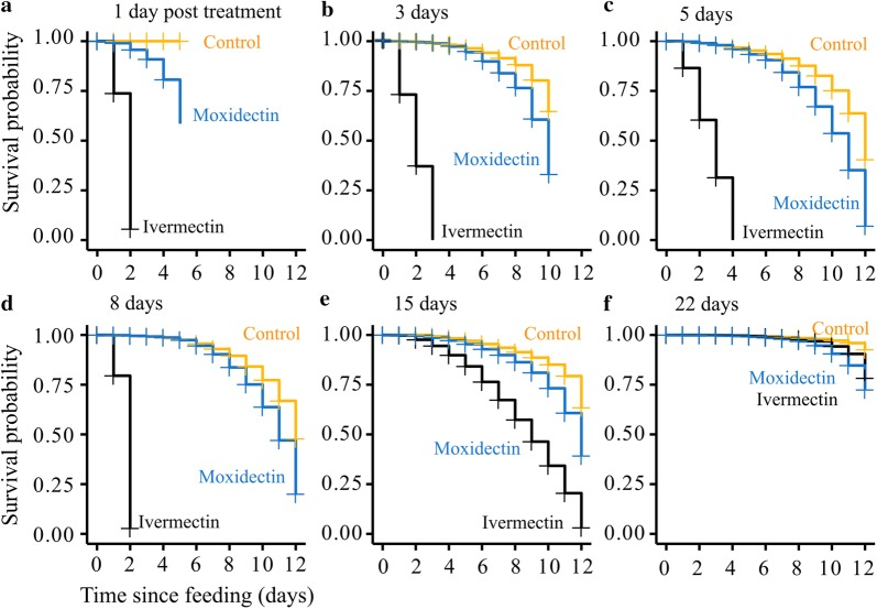 Mosquito survival probability after direct feeding on ivermectin- and moxidectin-treated pigs. a – d At week one post-treatment of pigs (by SC injection of ivermectin and moxidectin), mosquitoes were allowed to feed on pigs on Day 1 ( a ), Day 3 ( b ), Day 5 ( c ) and Day 8 ( d ) post-treatment. Mean ivermectin plasma concentration detected in pigs on these feeding days was 18.2, 32.8, 26.1 and 15.3 ng/ml, respectively. Mosquito mortality after feeding was recorded and expressed as survival probability. Zero survival probability of mosquitoes was recorded within 2–4 days of feeding on ivermectin-treated pigs. Survival probability of mosquitoes that fed on moxidectin-treated pigs only increased at Day 1 ( a ) and Day 3 ( b ) post-treatment with mean drug plasma concentration of 50.5 and 40.2 ng/ml, respectively. Mosquitoes that fed on moxidectin-treated pigs were frozen and checked after Day 5 ( a ) and Day 10 ( b ) of monitoring to ensure presence of moxidectin (data not shown). From Day 5 and onwards ( c – f ), post-treatment of pigs with moxidectin, mean plasma concentrations of 37.4, 27.4, 14.2, 9.8 ng/ml, respectively, had no impact on mosquito survival. e At week two or Day 15 post-treatment of pigs, mosquito survival probability of 0 was observed on Day 12 after feeding on ivermectin-treated pigs with decreased mean plasma concentration of 2.4 ng/ml. f At week three or 22 days post-treatment of pigs, very low mean ivermectin plasma concentration of 1.45 ng/ml had no impact on mosquito survival. Survival probability was similar to mosquitoes that fed on moxidectin-treated pigs and untreated pigs (control)