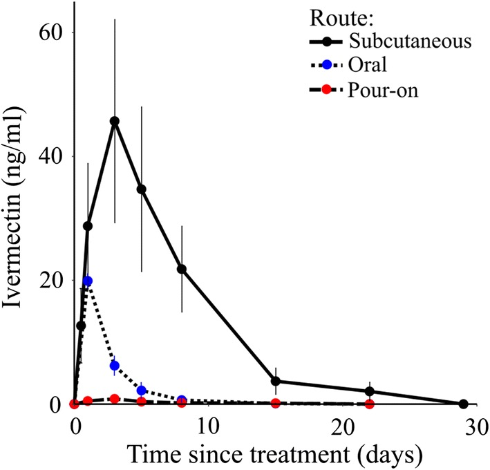 Blood concentrations of <t>ivermectin</t> in pigs delivered via subcutaneous injection, oral and pour-on routes. Subcutaneous injection of 0.6 mg/kg ivermectin in experimental pigs resulted in much higher mean blood levels of the drug (18.2, 32.8, 26.1 and 15.3 ng/ml on week 1 and 2.4 ng/ml on week 2, (concentrations found lethal to mosquitoes) and longer residence time (up to 3 weeks) as compared to same drug concentration of 0.6 mg/kg delivered via oral and pour-on routes in experimental pigs. The mean lethal dose of 19.9 ng/ml delivered via oral route was detectable only after 24 h post-treatment of pigs and rapidly declined to 6.2 ng/ml after 3 days. This lethal dose was not reached by pour-on delivery