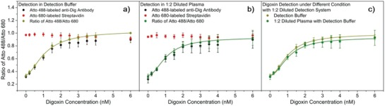 Digoxin detection in plasma diluted 1:2. Plots of normalized fluorescence intensity of Atto 488‐labeled anti‐Dig antibody (1.11 n m ) and Atto 680‐labeled streptavidin (20.20 n m ) (1:2 diluted probe system), and the corresponding signal ratio in digoxin detection under different conditions: a) detection buffer; b) diluted plasma (1:2) with detection buffer (about 60 µL of plasma is needed in each sample). c) Comparison of plotted concentration regression curves from (a) and (b). The concentrations given in all graphs are before dilution. We used recycled PS–BSA–Digg beads. Plotted values are mean values with standard deviations compared to the mean value ( N = 3).