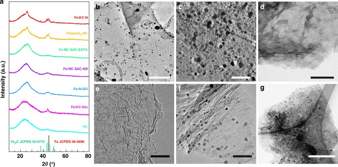 Structural characterizations of control samples. a XRD patterns and b – g , TEM images of Fe@C–N ( b ), Fe(acac) 3 –NC ( c ), Fe–NC SAC–EDTA ( d ), Fe–NC SAC–KB ( e ), Fe–N–GO ( f ), and Fe@C-Glu ( g ). Scale bars: 200 nm ( b , d ); 100 nm ( c , e , f ); 500 nm ( g )