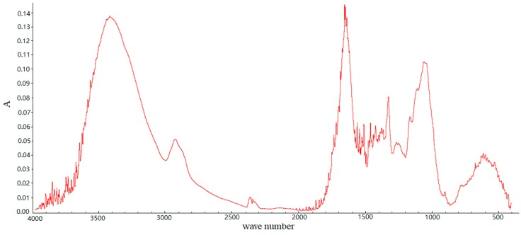 The <t>FTIR</t> spectrum of <t>SSPE.</t>