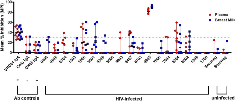 Breast milk and plasma IgAs may inhibit C.1086 HIV-1 virion binding to epithelial cells. Inhibition of binding to the colonic epithelial cell line HT-29 was assessed using the tier 2 clade C virus HIV-1 C.1086, with 7 to 12 replicates performed over three independent experiments. VRC01 IgA was used as a positive control, and HIV-negative colostrum IgA and anti-influenza virus CH65 IgA were used as negative controls. A dotted line indicates the mean percent inhibition (MPI) cutoff of 31%, calculated as 2 standard deviations plus the MPI of anti-influenza virus hemagglutinin MAb CH65 IgA relative to that of the no-antibody condition.