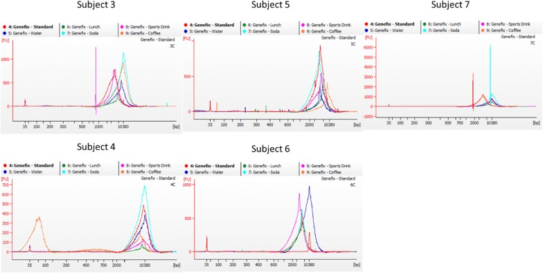Bioanalyzer electropherogram traces of the spit samples. Each subject is shown individually with colors representing collection conditions: following manufacturer's instructions (red), after consuming water (blue), after eating lunch (green), after consuming a carbonated beverage (cyan), after consuming a sports drink (magenta), and after consuming coffee (orange)