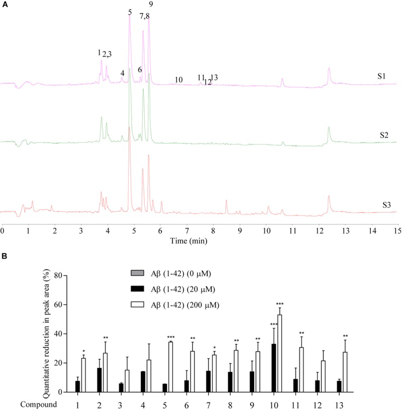 The prediction of Aβ-binding propensity of chemical components in SB using Agilent 6230 UHPLC-DAD-TOF/MS . (A) The TIC of SB-TEE with or without the incubation with 20 and 200 μM Aβ (1–42). S1: SB-TEE; S2: The incubation of SB-TEE with 20 μM Aβ (1–42); S3: The incubation of SB-TEE with 200 μM Aβ (1–42). (B) The bar chart shows the percentage of reduction (%) in the peak area of each SB component in TIC after their incubation with 20 or 200 μM Aβ (1–42). Columns means of 3 independent experiments; bars, SEM. ∗ p