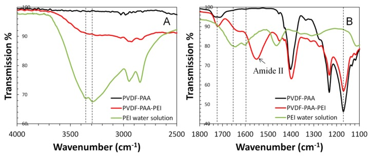 Attenuated total reflectance Fourier transform infrared spectroscopy (ATR-FTIR) of PVDF-PAA membrane ( black line), PVDF-PAA-PEI membrane ( red line), and polyethylenimine (PEI) solution ( green line).