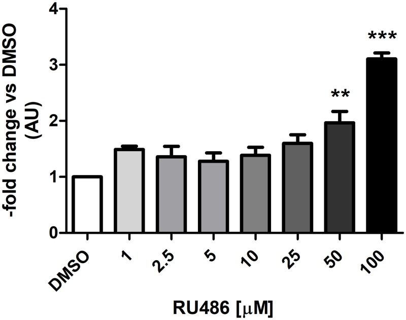 Induction of CYP3A28 mRNA in BFH12 cells exposed to increasing concentrations of RU486 for 6 hours. BFH12 cells were treated with different concentrations of RU486 (1, 2.5, 5, 10, 25, 50 and 100 μM) for 6 hours, as described in Materials and Methods. The expression of CYP3A28 was detected by qPCR in control (0.1% DMSO) and treated cells, using RPLP0 as internal control gene. The relative expression of DMSO-treated cells was set to 1 and its value was used for the normalization of the other groups. Data are expressed as the mean ± SD of three independent experiments (arbitrary units, AU). Statistical analysis: ANOVA + Tukey's post test. Significance was defined as: P