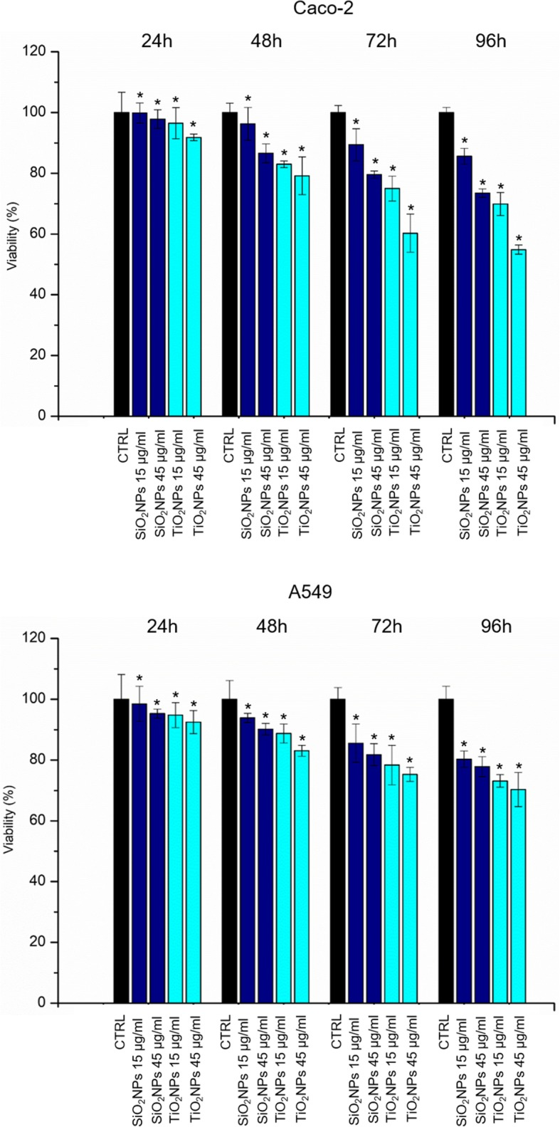 Viability assay (WST-8) of Caco-2 ( a ) and A549 ( b ) cells after 24 h, 48 h, 72 h, and 96 h of exposure to two doses (15 μg/ml and 45 μg/ml) of TiO 2 NPs and SiO 2 NPs. Viability of NP-treated cells was normalized to non-treated control cells. As positive control (P), cells were incubated with 5% DMSO (data not shown). Data reported as mean ± SD from three independent experiments are considered statistically significant compared with control ( n = 8) for p value