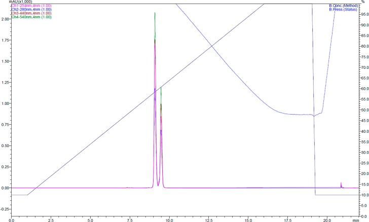 Analytical HPLC of purified sSAM. Gradient of 10–100% acetonitrile, RT: 9 and 9.5 min. Absorbance at 450 nm (coumarin 343), 540 nm (TAMRA), 254 nm, and 280 nm are shown. The two peaks represent the two 5-(6-)TAMRA isomers.