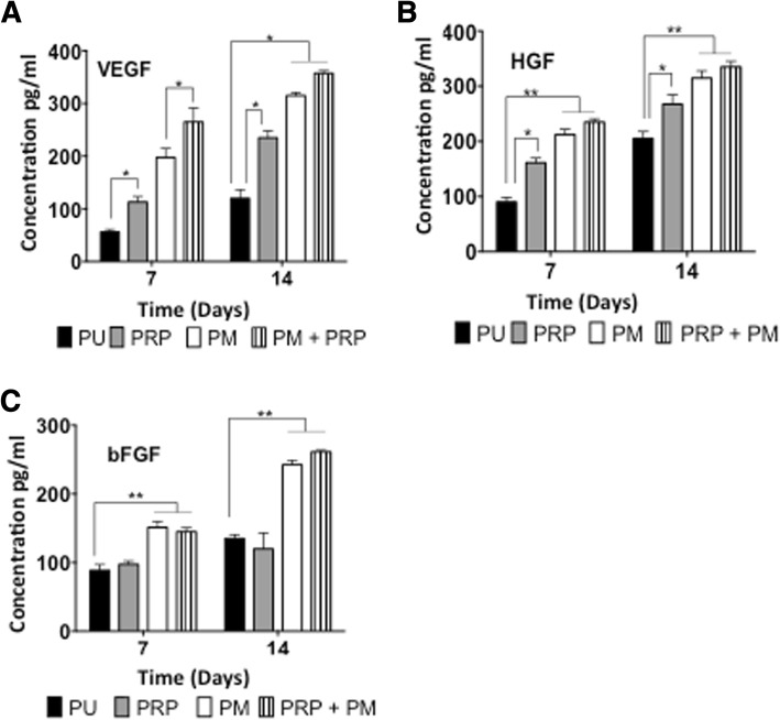 ELISA analysis of the secretion of the angiogenic factor secreted by the rat adipose-derived stem cells <t>(rADSCs)</t> on the modified scaffolds. a Vascular endothelial growth factor <t>(VEGF),</t> b hepatocyte growth factor (HGF) and c basic fibroblast growth factor (bFGF) secretion by the rADSCs after 7 and 14 days ( n = 6). Note that rADSCs on the PRP+PM and PM scaffolds secreted significantly more angiogenic factors including VEGF, HGF and bFGF than those on the PU and PRP scaffolds ( p