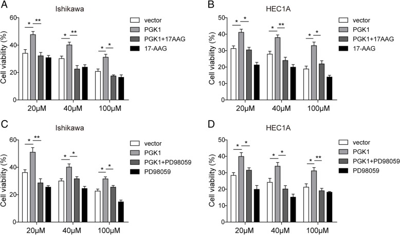 PGK1 facilitates chemoresistance to cisplatin through HSP90/ERK pathway. a - b . MTT assay was used to evaluate the effects of PGK1 overexpression or HSP90 ATPase inhibitor 17-AAG on chemoresistance to cisplatin in Ishikawa ( a ) and HEC1A ( b ) cell lines. Vector, empty vector; PGK1, plasmid for PGK1 overexpression; PGK1 + 17-AAG, plasmid for PGK1 overexpression supplemented with 17-AAG. c - d . MTT assay was used to evaluate the effects of PGK1 overexpression or ERK pathway inhibitor PD98059 on chemoresistance to cisplatin in Ishikawa ( c ) and HEC1A (D) cell lines. Vector, empty vector; PGK1, plasmid for PGK1 overexpression; PGK1+ PD98059, plasmid for PGK1 overexpression supplemented with PD98059. Data were shown as mean ± SD based on three independent experiments. *, P