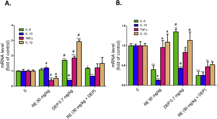 Effect of rooibos extract on the inflammatory effect of DEP: The gene expressions of inflammatory cytokine-IL-8, IL-10, TNFα and IL-1β were determined in (A) aorta and (B) heart; by RT-qPCR using primers against the cDNA as described in the materials and methods. Values are mean ± SEM of six experiment animals done in triplicate (n = 3). *p
