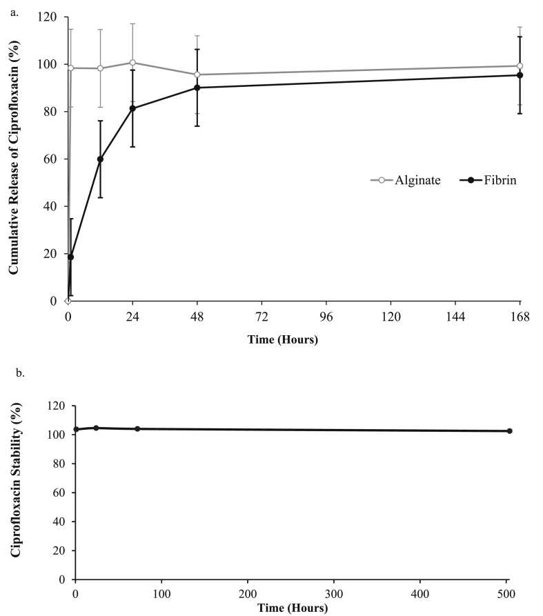 The percentage of ciprofloxacin released from (a) the fibrin hydrogel at 0, 1, 12, 24, 72 and 168 h and (b) the stability of ciprofloxacin in tris-buffered saline solution at 37 °C protected from light.