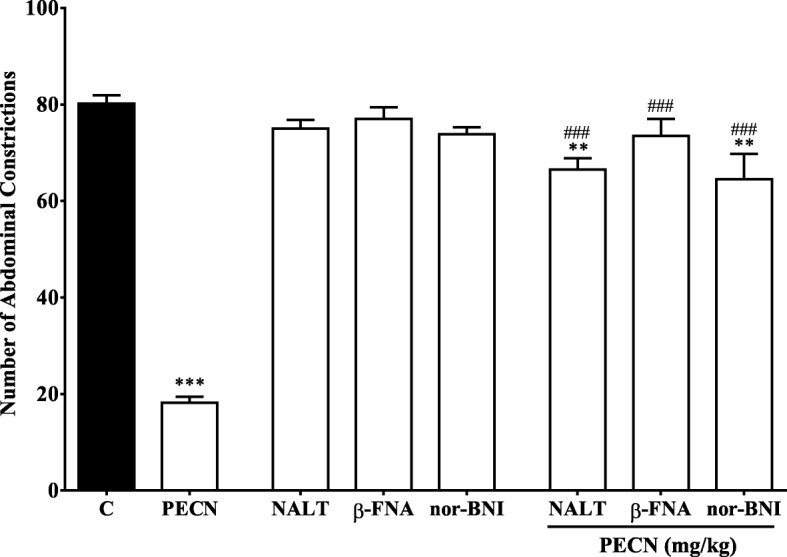 Effect of opioid receptor antagonists on PECN–induced antinociception assessed using the acetic acid–induced abdominal constriction test in mice. β <t>–funaltrexamine</t> <t>(β–FNA;</t> 10 mg/kg, i.p.), naltrindole (NALT; 1 mg/kg, i.p.), or nor–binaltorphimine (nor–BNI; 1 mg/kg, i.p.) were administered 90 min, 15 min and 30 min respectively, before oral administration of vehicle (10 mL/kg), or PECN (500 mg/kg). Each column represents the mean ± SEM of six mice. Statistical analyses were performed using one–way ANOVA followed by Dunnett's post hoc test. ** p