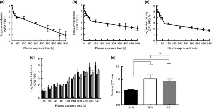 Survival curves for Acinetobacter b aumannii biofilms grown for (a) 24 h, (b) 48 h and (c) 72 h respectively. (d) Exhibits log reduction of viable for biofilms grown for 24 h (black bars), 48 h (white bars) and 72 h (grey bars). Each bar represents the mean of three replicates with the standard error of the mean. (e) Demonstrates biomass of A. baumannii biofilms grown for 24 h (black bars), 48 h (white bars) and 72 h (grey bars). Each bar represents the mean of 12 replicates with error bars representing the standard error of the mean. One‐way anova with Tukey's multiple comparisons test performed. **** P value