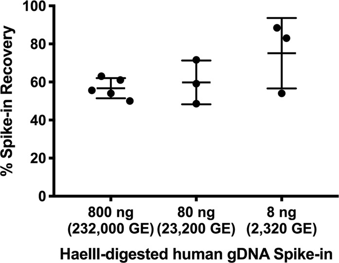 DNA isolation efficiency using the Norgen Stool DNA Isolation Kit. Across all samples (ranging from 800 to 8 ng of digested human gDNA spiked into stool slurries and carried through DNA isolation), the recovery of the spike-ins averaged 62%. Error bars represent standard deviations.