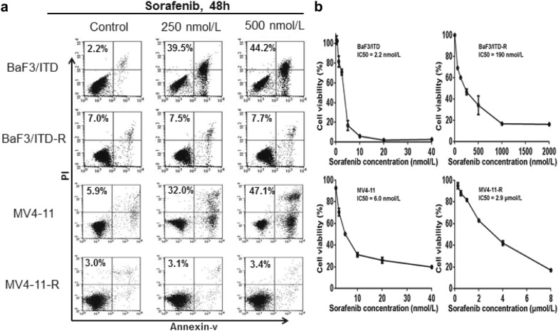BaF3/ITD-R and MV4-11-R cells are highly resistant to sorafenib. a BaF3/ITD, BaF3/ITD-R, MV4-11 and MV4-11-R cells were treated with the indicated concentrations of sorafenib for 48 h and subjected to an Annexin-V/PI assay. The percentage values indicate the total cell death populations. b BaF3/ITD, BaF3/ITD-R, MV4-11 and MV4-11-R cells were treated with various concentrations of sorafenib for 72 h and subjected to an MTS assay. The numbers on the curves indicate the IC 50 of sorafenib in each cell line. PI <t>propidium</t> iodide
