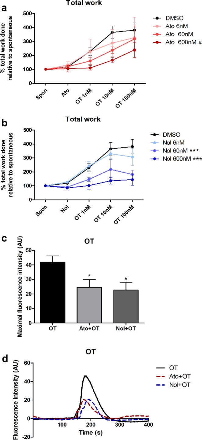 The effect of atosiban and nolasiban on spontaneous and OT-induced myometrial contractions. Pre-labour lower segment myometrial biopsies were subjected to stretch force of 4 g to attain spontaneous contractions. After 20 min of basal reading, vehicle control (DMSO), atosiban (Ato) or nolasiban (Nol) (6, 60, or 600 nM) was added and its effect on spontaneous contractions was measured for 10 min. The effect of the atosiban ( a ) or nolasiban ( b ) upon OT was then measured by adding increasing concentrations of the agonist (1, 10, and 100 nM) at 10 minute intervals. Total work (area under all contractions) was measured for each experimental time point and re-expressed as a ratio to the baseline period measurements (n = 6, *** p