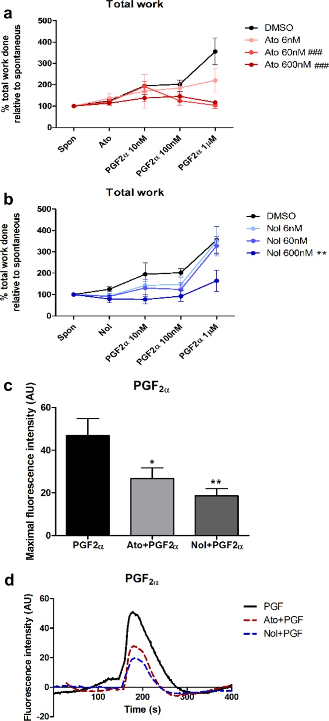 The effect of atosiban and nolasiban on PGF 2α -induced myometrial contractions. Pre-labour lower segment myometrial biopsies were subjected to stretch force of 4 g to attain spontaneous contractions. After 20 min of basal reading, vehicle control (DMSO), atosiban (Ato) or nolasiban (Nol) (6, 60, or 600 nM) was added and its effect on spontaneous contractions was measured for 10 min. The effect of the atosiban ( a ) or nolasiban ( b ) upon PGF 2α was then measured by adding increasing concentrations of agonist (10, 100, and 1000 nM) at 10 minute intervals. Total work (area under all contractions) was measured for each experimental time point and re-expressed as a ratio to the baseline period measurements (n = 6, ** p