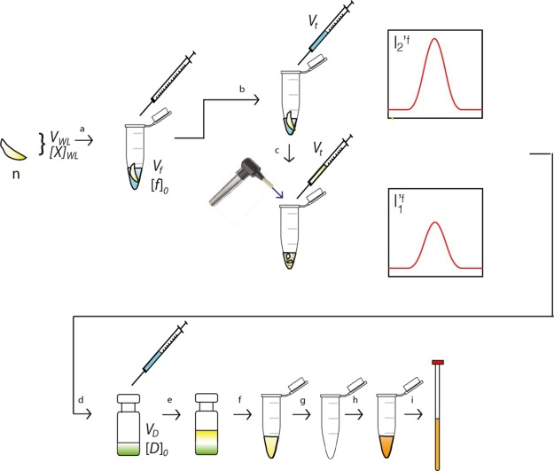 "The pVDTS workflow for solid whole larval samples. An accurately measured volume ( V f ) of saline containing 13 C-formate at a known concentration [ f ] 0 is transferred to a number of larvae ( n ) in a microcentrifuge tube (a). An accurately measured volume ( V t ) is then removed from the larvae in the microcentrifuge tube for the ""unopened"" sample (b). Larvae are then homogenized using a motorized pellet pestle and the microcentrifuge tube as a mortar (c)—this will be the ""opened"" sample. An accurately measured volume ( V t ) is then removed from the homogenized larvae and transferred to a known volume ( V D ) of chloroform/methanol/water (green) containing a fixed concentration [ D ] 0 of DSS (d). The remaining steps (e–i) are the same as (e–i) in Figure 1 . V WL : volume of homogenized whole larva. [X] WL : concentration of metabolite X in whole larval homogenate. I ′ 1 f and I ′ 2 f : ""unopened"" and ""opened"" sample signal intensities as per Figure 1 ."