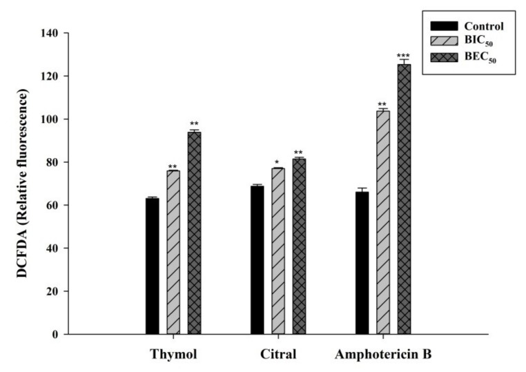 Graphical representation of the DCFDA fluorescence of C. tropicalis biofilm representing ROS production during treatment of amphotericin B, citral and thymol. Error bars denote standard deviation (SD).* p