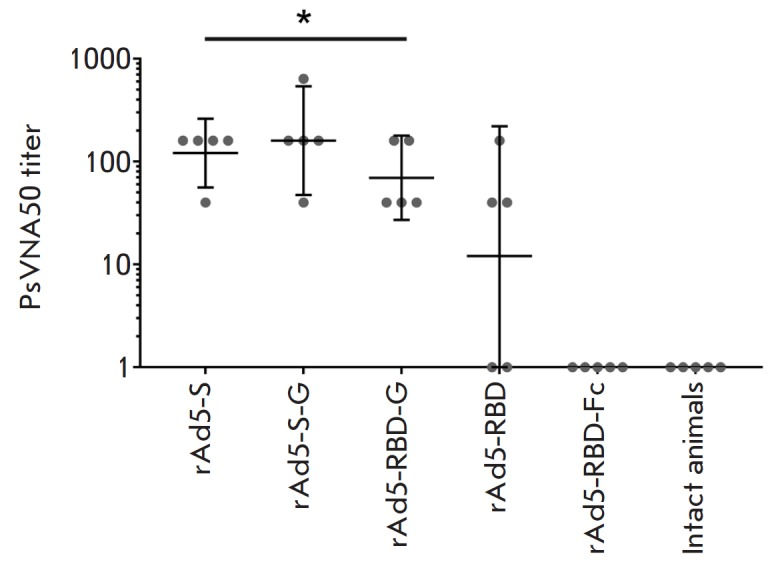 The titers of neutralizing antibodies in the blood serum of immunized animals. The neutralization assay was performed using lentiviral particles pseudotyped with MERS-CoV S glycoprotein. Scatter plots show the geometric mean titer (GMT) and 95% confidence interval (CI) for each group (n = 5). Asterisks indicate no significant intergroup differences in the titers of neutralizing antibodies. * p > 0.05, Mann–Whitney U test