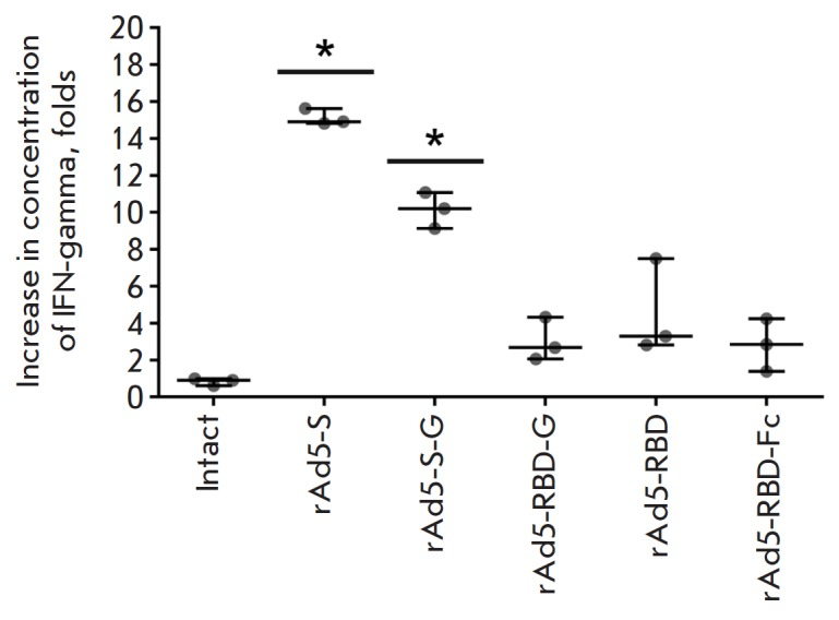 The increase in the concentration of IFN-γ in the media of splenocytes from immunized mice after re-stimulation with the recombinant full-length <t>MERS-CoV</t> S protein. Scatter plots show the median (95% CI) increase (fold change) in IFN-γ production following re-stimulation for each group from one representative experiment (n = 3 mice/group). Asterisks indicate significant differences in IFN-γ production between the cells taken from vaccinated and intact animals. * p