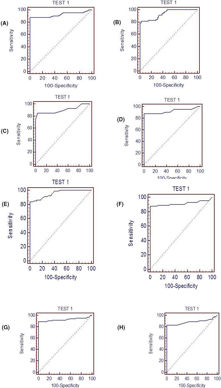 Receiver operating characteristics (ROC) curve showing the expression of serum IL‐6, TNF‐α, IL‐4, IL‐10 to differentiate preeclamptic Group from control. A, B, Group I and Group II of IL‐6; C, D, Group I and Group II of TNF‐α; E, F, Group I and Group II of IL‐4; G, H, Group I and Group II of IL‐10
