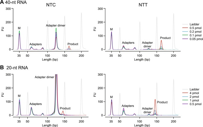 Bioanalyzer traces of TGIRT-seq libraries constructed from varying amounts of different-sized RNA oligonucleotides using either the NTC or NTT adapter. TGIRT-seq libraries were prepared from ( A ) 40-nt or ( B ) 20-nt RNA oligonucleotides using the workflow of Fig. 1A . After PCR for 12 cycles and one round of 1.4X AMPure beads clean-up, the libraries were analyzed on a 2100 Bioanalyzer (Agilent) using a high sensitivity DNA chip. M: internal markers.
