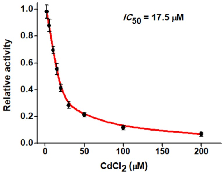 Dependence of the relative activity of hAAG on different concentrations of CdCl 2 . The 0.1 U/µL hAAG and 0.3 U/µL APE1 were used in this experiment. The error bars represent the standard deviations of the three experiments.