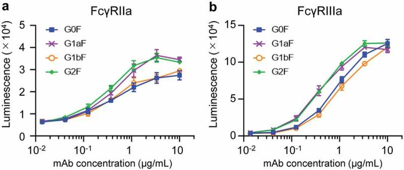 FcγR activation properties of glycoengineered anti-CD20 mAbs. FcγRIIa (a) and FcγRIIIa (b) activation properties of glycoengineered mAbs. Jurkat/FcγRIIa/NFAT-Luc or Jurkat/FcγRIIIa/NFAT-Luc reporter cells were incubated with serially diluted anti-CD20 mAbs in the presence of Raji cells. FcγR activation was evaluated by assessing the luminescence intensity.