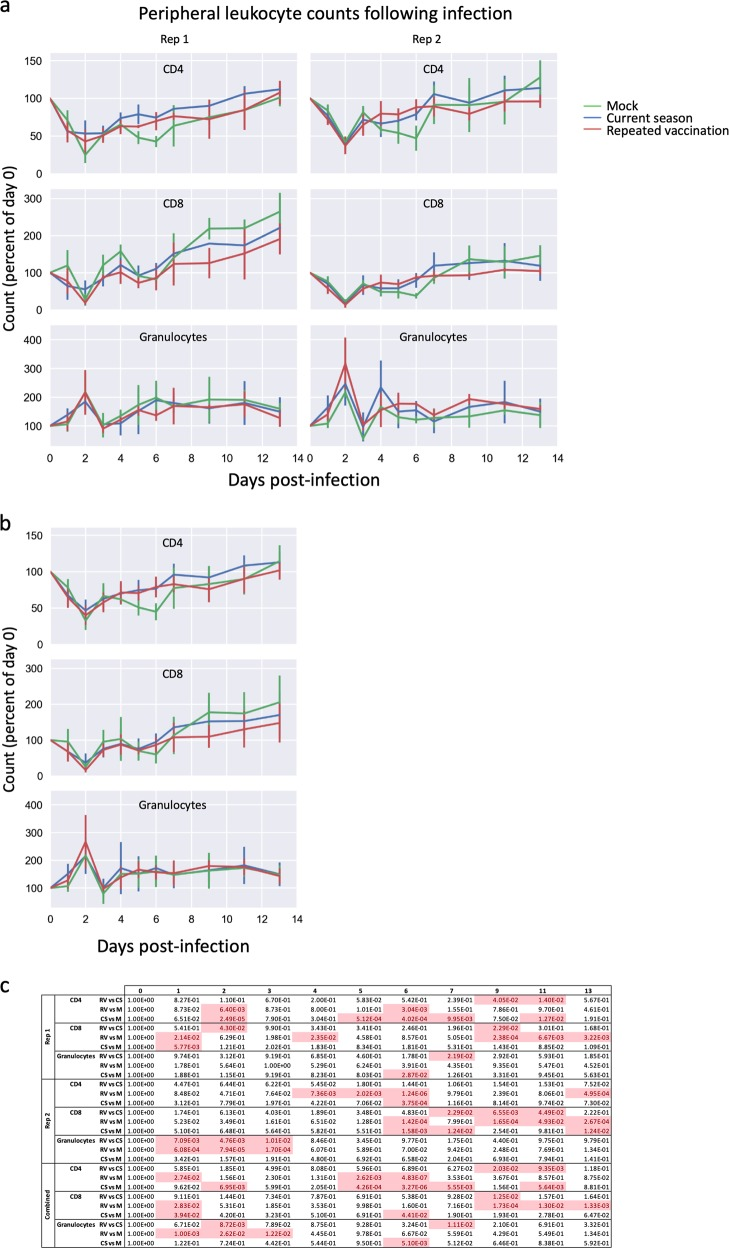 """Changes in peripheral blood leukocyte counts following influenza challenge. a On days 1–7, 9, 11, and 13 following intranasal challenge with cell-grown HK/4801, blood samples were drawn and peripheral blood leukocytes were analyzed using flow cytometry as described in the Methods section. Mean percent of PBLs comprising <t>CD4+</t> T cells (""""CD4""""), CD8+ T cells (""""CD8""""), or CD11b+ granulocytes (""""granulocytes"""") are shown as the mean of each group, with values normalized to values on the day of infection (day 0). Error bars represent one standard deviation; six ferrets per group until day 2 then three ferrets per group. b As above, with replicates combined. c Statistical significances of the differences between groups, as measured using a linear mixed model with repeated measures"""
