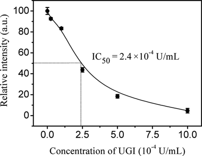 Inhibition effect of different concentrations of UGI on the UDG activity. The concentration of UDG was 5 × 10 –4 U/mL. Error bars were obtained from three repetitive measurements.