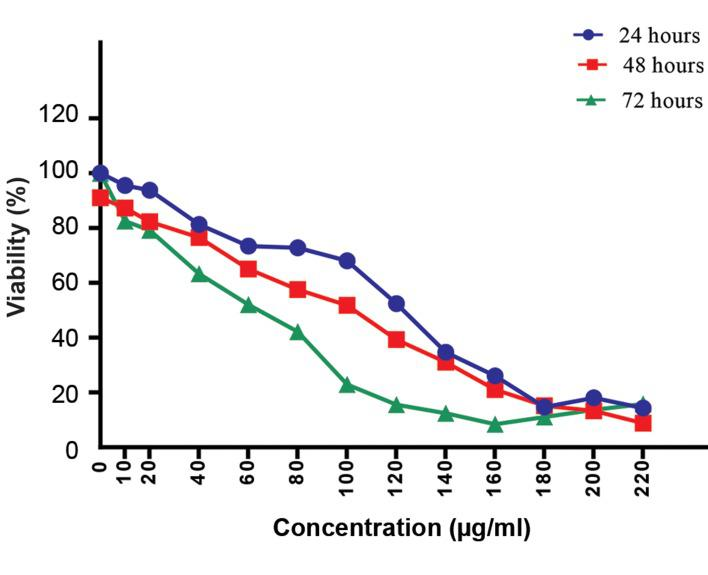 The capability of ß-elemene to inhibit cell proliferation was measured by the MTT assay. The viability of cells was approximately decreased in dose- and time-dependent manners. The difference in the IC 50 value for ß-elemene was observed among the different incubation times. A significant reduction was detected in the viability of treated cells in a 72 hours incubation time compared with 24 and 48 hour periods. The data are presented as the means ± SD of three independent experiments. IC 50 ; The half maximal inhibitory concentration.