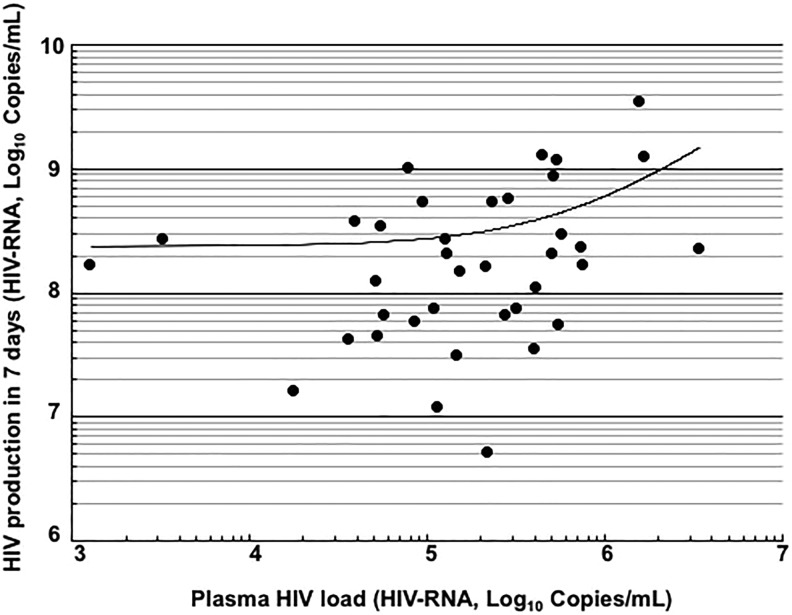 Relationship between plasma HIV loads and replication potencies of HIV strains. A correlation analysis was performed between plasma HIV loads and the amounts of HIV produced from peripheral blood mononuclear cells inoculated with HIV (HIV-RNA: 10 6 copies/1.5 × 10 6 cells/mL) in 7 days (n = 37). Pearson correlation coefficient ( r ) was 0.375 ( P
