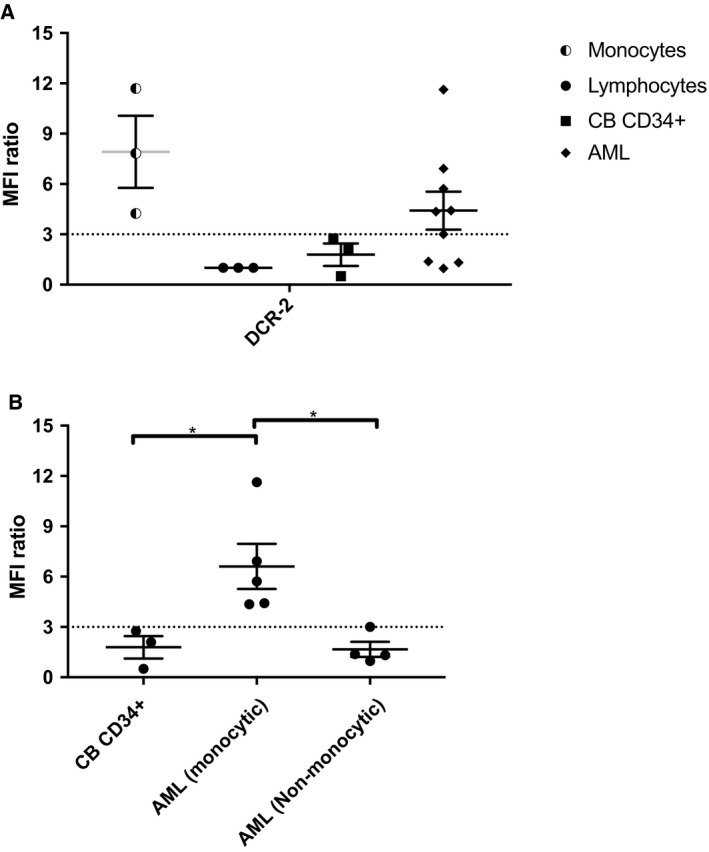 Binding of  DCR ‐2 to  CD 300f +  cells enhances the binding of  UP ‐D2 to monocytes, monocytic  AML , but not  CD 34 + HSPC  or nonmonocytic  AML .  CB  or primary frozen  AML  cells were incubated with  PBS , the saturation point of  DCR ‐2 (10μg·mL −1 ), or an equal concentration of an isotype control. Following primary incubation, samples were stained with  UP ‐D2  PE  at 80ng·mL −1 . Data for monocytes, lymphocytes, and  CD 34 + HSPC  were obtained from  CB . (A) Difference in  UP ‐D2  PE  binding across cell types when saturated with  DCR ‐2 or isotype control, compared to  PBS . (B) Differences in  UP ‐D2  PE  binding across  CD 34 +  cells between  CB , monocytic  AML , and nonmonocytic  AML . Error bars represent  SEM . Statistical analysis was performed with one‐way  ANOVA  with multiple comparisons between groups. * P