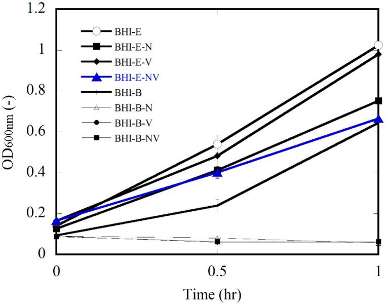 Growth of E. coli <t>O157:H7</t> and Bacillus spp . in <t>BHI</t> supplemented by different antibiotics. Error bars indicating 95% confidence intervals for the averaged values (n = 3) are not graphically detectable at some points as the intervals are too narrow.