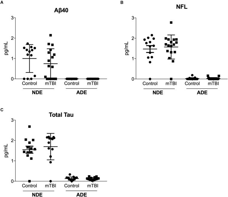 Plasma <t>NDE</t> levels of Aβ40, total tau, and NFL are not significantly different between individuals with and without mTBI. Plasma NDE levels of Aβ40 (A) , NFL (B) , and total tau (C) , were not significantly different between the two populations while plasma ADE Aβ40 (A) , NFL (B) , and total tau (C) were not detectable by the <t>Simoa</t> Assay.