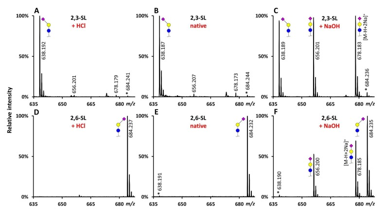 Representative MALDI-TOF-MS spectra of derivatized SL standards under different conditions using HOBt as catalyst. 2,3-SL ( A – C ) and 2,6-SL ( D – F ) incubated for 1 h at 37 °C in ethanol, with EDC and HOBt, at native ( B , E ) low ( A , D ) or high ( C , F ) pH. Lactonized reaction product: [M + Na] + = 638.190 Da, ethyl esterified reaction product: [M + Na] + = 684.232 Da. *: reaction product derived from misconversion of the standard (i.e., ethyl esterification of 2,3-SL or lactonization of 2,6-SL), standard impurity (reported purity: ≥98%), or a combination thereof. Symbols indicate the monosaccharide residues glucose (blue circle), galactose (yellow circle), and N -acetylneuraminic acid (purple diamond). In case of derivatized sialic acids, an α2,3-linkage is indicated by a left angle, an α2,6-linkage by a right angle, while non-derivatized sialic acids are depicted without an angle. Note: mass spectra are main peak normalized.