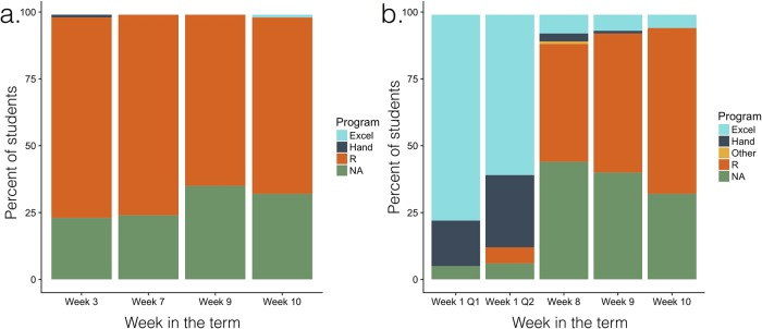 """(a) Percentage of students in Biostatistics in the treatment cohort who made their graphs using R from previous assignment examples is high from the beginning of the course. (b) Percentage of students in Biostatistics in the treatment cohort who made their graphs using R from the textbook increases as the term progresses and replaces use of Microsoft Excel (""""Excel"""") or hand drawing (""""Hand"""") or other software. """"NA"""" indicates students who did not submit either their homework assignments or this particular question from the homework assignments. The students who did not submit their homework assignments are not the same across all weeks."""