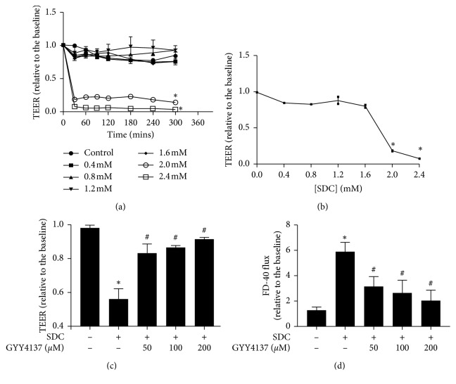 Destructive effects of SDC on Caco-2 monolayer barrier function and GYY4137 ameliorates intestinal epithelial barrier dysfunction induced by SDC. (a) Caco-2 monolayers were treated with different concentrations (0–2.4 mM) of SDC. 2 Mm or greater concentration could significantly decrease the TEER at 30 min. (b) Dose-response of the TEER of Caco-2 monolayers treated with different concentrations of SDC for 30 min. Concentration ≥2 mM significantly degraded the TEER. (c) Caco-2 monolayers were preincubated with or without 50, 100, and 200 μ M GYY4137 for 48 h and then treated in the presence or absence of 2 mM SDC for 30 min. GYY4137 significantly attenuated TEER reduction induced by SDC treatment. (d) Caco-2 monolayers were treated as described. The increase of FD-40 flux induced by SDC was significantly attenuated by GYY4137 treatment. Results were expressed as mean ± SEM ( n = 3). ∗ P