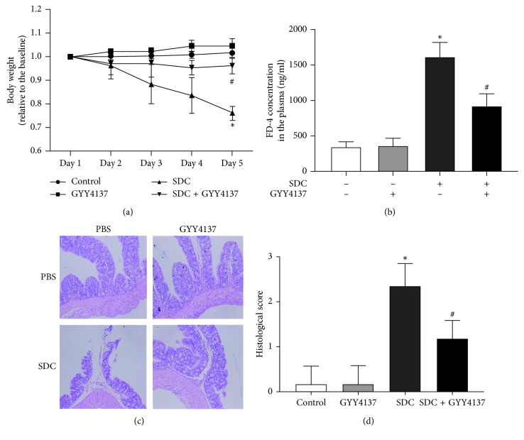 The effects of GYY4137 on the body weight, barrier function, and histological score of mice with the gavage of SDC. (a) GYY4137 obviously inhibited the decreased body weight of mice treated with SDC. (b) GYY4137 remarkably ameliorated the broken intestinal barrier featured by increased FD-4 flux in mice treated with SDC. (c) GYY4137 attenuated the mucosal damage caused by SDC. (d) GYY4137 significantly attenuated the increased histological score in mice with the gavage of SDC. All experiments were performed using 6 mice per experimental group and repeated at least three times. Results were expressed as mean ± SEM ( n = 6). ∗ P