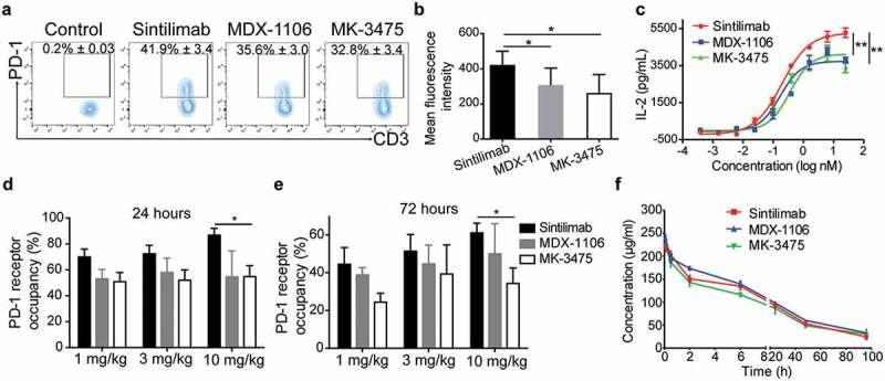 Sintilimab showed in vitro and in vivo higher levels of PD-1 receptor occupancy. Human PBMC were stimulated to express PD-1 before incubation with sintilimab, MDX-1106 or MK-3475. Flow cytometry results showing proportions of CD3+ T cells that bind with different anti-PD-1 mAbs (a) and the mean fluorescence intensity of PD-1 (b). Data are expressed as the means ± SE of three independent experiments. (c) The effects of anti-PD-1 mAbs on mixed lymphocyte reaction (MLR) response. CD4+ T cells isolated from human PBMC were co-cultured with mature monocyte-derived dendritic cells at a ratio of 10:1 in the presence of different concentrations of anti-PD-1 mAbs. Twelve hours later, unbound mAbs was removed. Cells were co-cultured for 4 more days and the concentration of IL-2 in cultural supernatant was detected by Cisbio kit. In NOG mice reconstituted with human immune cells, PD-1 receptor occupancy on circulating CD3+ T cells 24 h (d) and 72 h (e) after anti-PD-1 mAbs intraperitoneal injection at doses of 1, 3 and 10 mg/kg ( n ≥ 3 mice/group). (f) Mean (± SE) serum concentration-time profiles following a single IV administration of 10 mg/kg sintilimab, MDX-1106 or MK-3475 to hPD-1 knock-in mice (n = 3 animals per group).