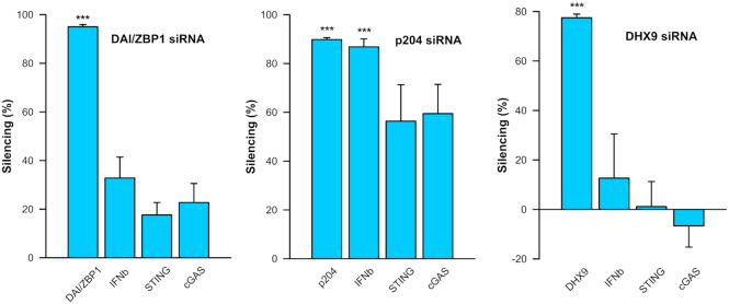 Effect of DAIZBP1, p204 and DHX9 silencing on the mRNA levels of IFN β, STING and cGAS. Levels of mRNA of cytosolic DNA sensors (DAI/ZBP1, p204 and DHX9), IFN β, STING and cGAS 4 h after transfection with pDNA in cells treated for 48 h with siRNAs as noted. Levels of mRNA were normalised to the mRNA levels in control cells treated with scrambled siRNA ( n = 3 for p204 and n = 4 for DAI/ZBP1 and DHX9). *** P