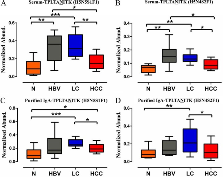 TPLTA N 205 ITK (H5N5S1F1) and (H5N4S2F1) in normal control-HBV-LC-HCC cascade. ( A and B ) Crude serum of 10 independent HCC, 10 independent LC patients, 10 HBV patients, and 10 normal subjects were enrolled using MRM and profound increases of the two glycopeptides were found from HBV infection. ( C and D ) Purified <t>IgA</t> of 10 independent HCC, 10 independent LC patients, 10 HBV patients, and 10 normal subjects were enrolled using MRM, and similar trend was found. * p
